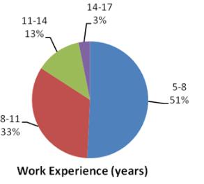 IIMC Executive MBA Work Experience
